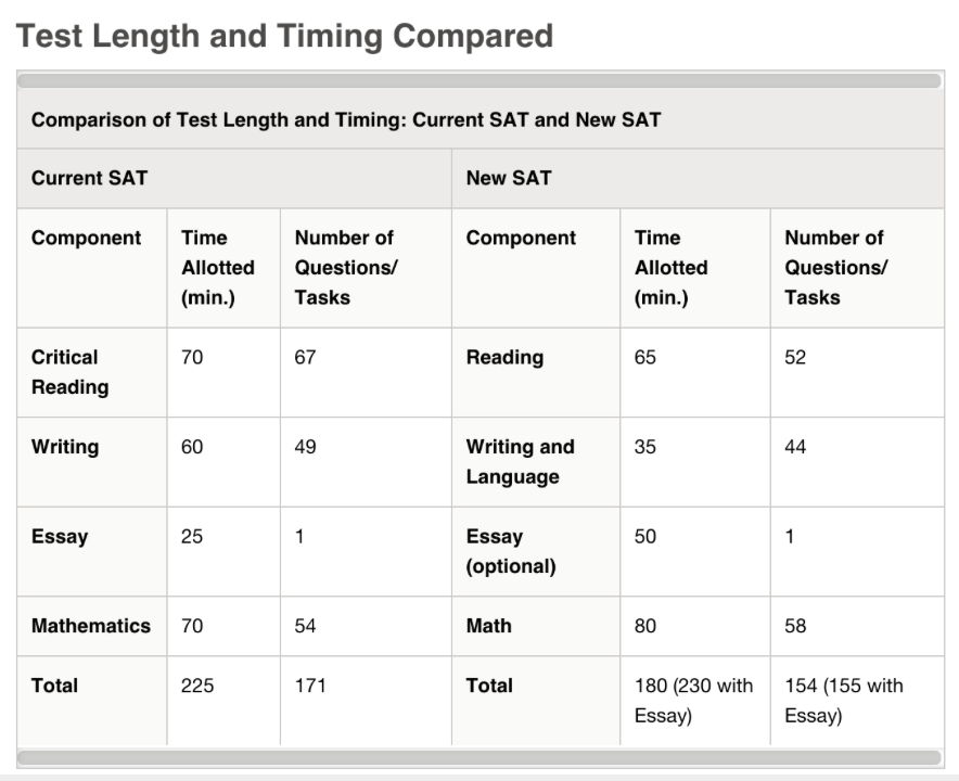 the sat essay subscore range from Sat essay subscore sat essay scoring guide sat suite of assessments, how the sat essay is scored responses to the optional sat essay are scored using a carefully designed process.