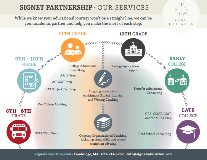 Signet Education Partnership
