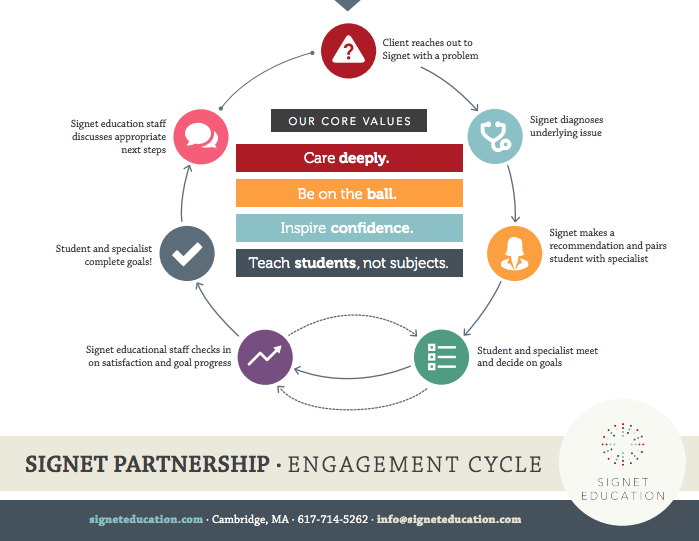 Signet Education Partnership